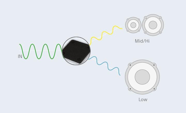 amplificateur embarqu 4 canaux avec filtres passe haut passe bas xm gs4 sony ch. Black Bedroom Furniture Sets. Home Design Ideas